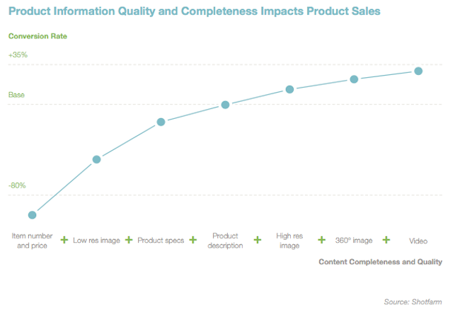 PIM : Impact de la qualité des informations produit sur les ventes