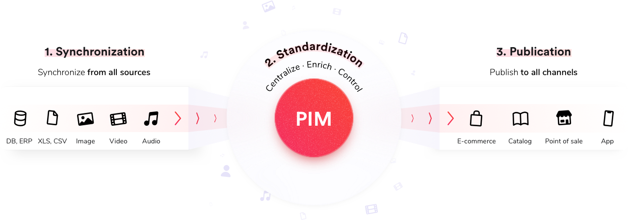 How a pim work schema