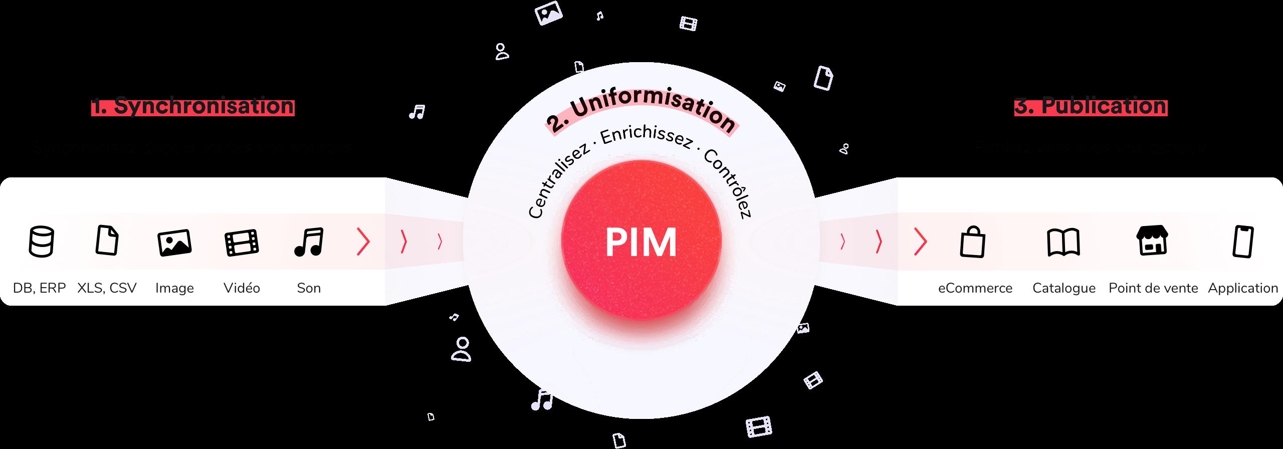 comment-fonctionne-une-solution-pim2x